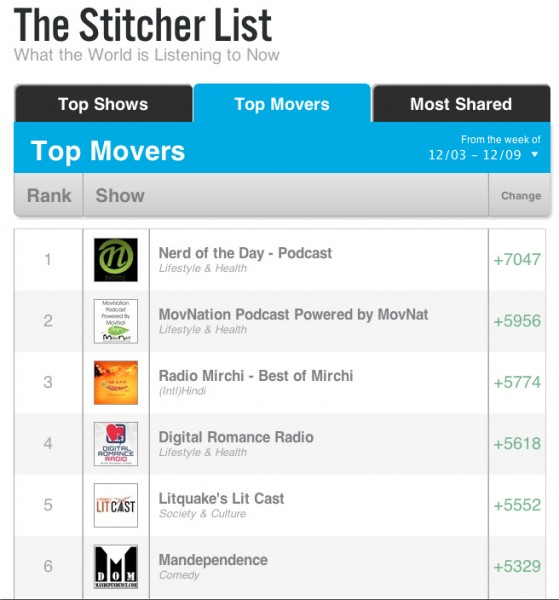 Stitcher Top Mover 559x600 Advertising and Promotional Opportunities with Mandependence.com photo